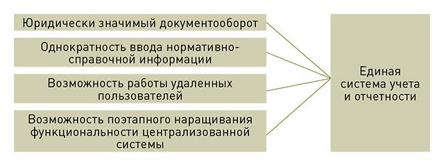 Централизованный учет в бухгалтерии база знаний сбис электронная отчетность