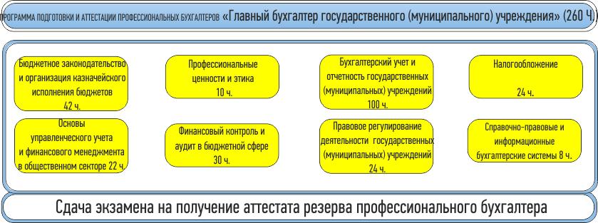 Бухгалтер бюджетное в главный учреждение бухгалтерские обслуживание тюмень